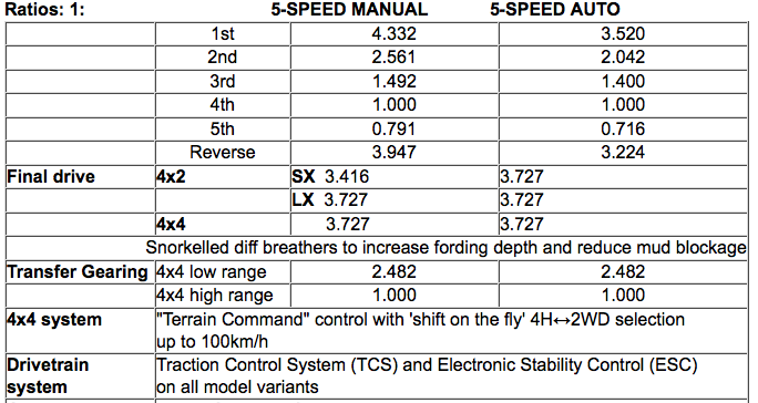 2012 Isuzu D-Max drivetrain specifications