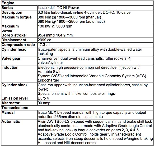 2012 Isuzu D Max Engine Specifications