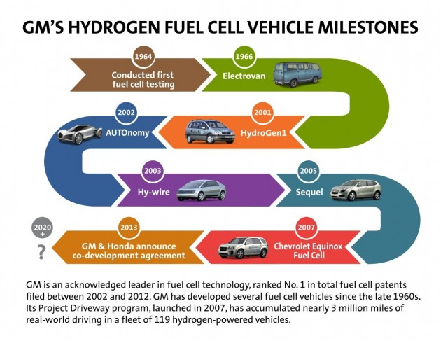 GM hydrogen fuel cell timeline