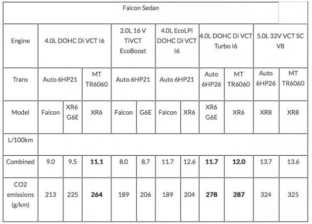 2015 Ford Falcon-fuel economy