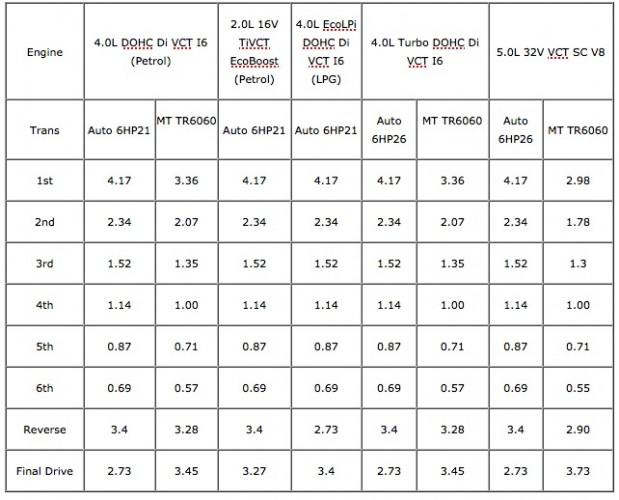 2015 Ford Falcon-gear ratios