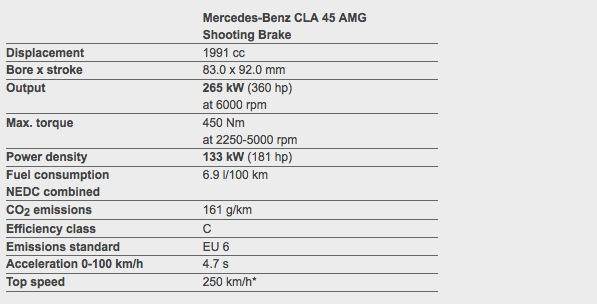 MercedesBenz CLA  CLA 45 AMG Shooting Brake revealed