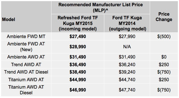 2015 Ford Kuga Australian prices