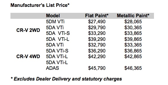 2015 Honda CR-V Series II price list