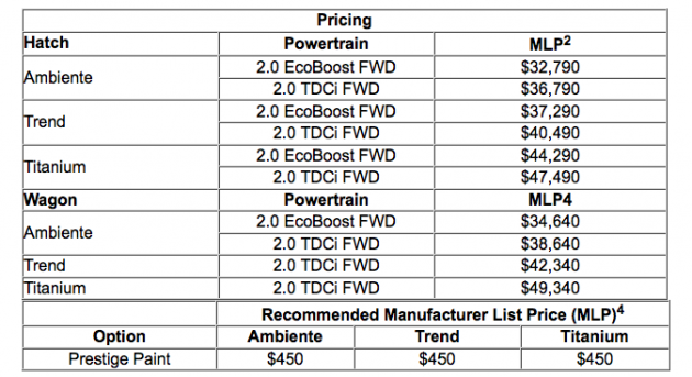2015 Ford Mondeo Australian pricing