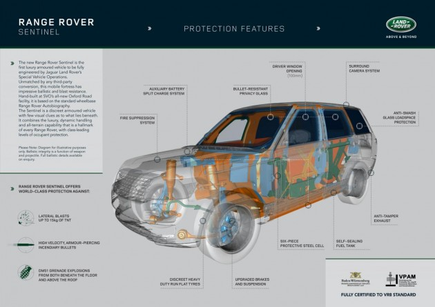 Range Rover Sentinel-cross section