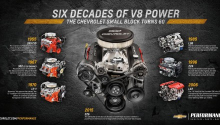 Chevrolet announces new 'ZZ6' 350 V8 crate engine