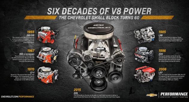 2015 Chevrolet ZZ6 350 V8 crate