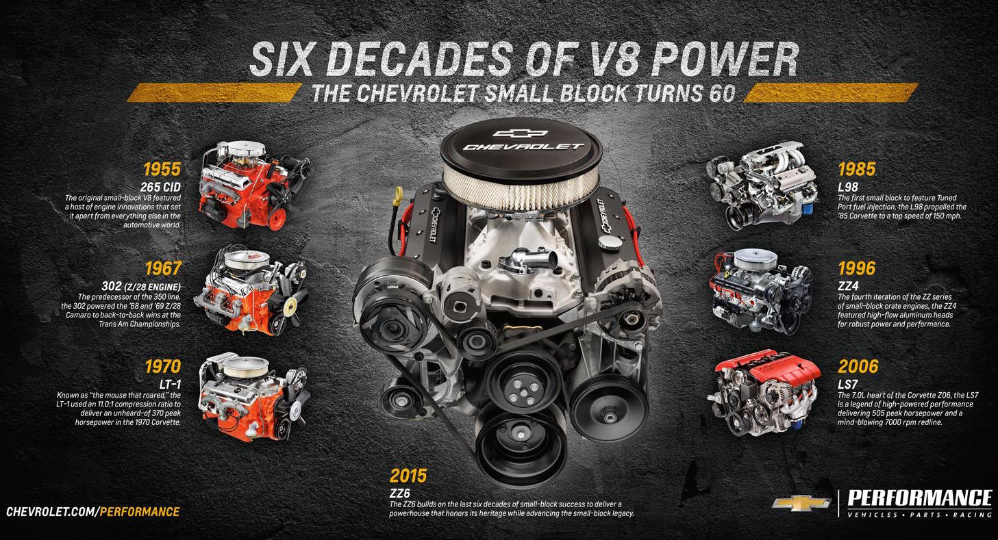 Chevrolet Announces New Zz6 350 V8 Crate Engine Performancedrive