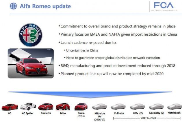 FCA Alfa Romo business plan 2016
