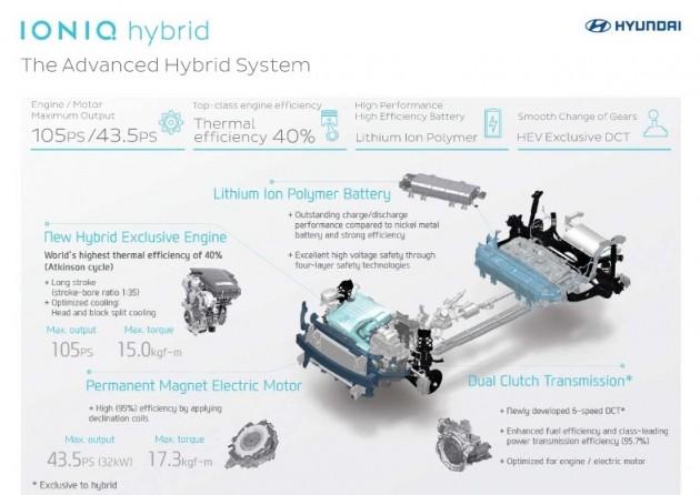 Hyundai IONIQ powertrain