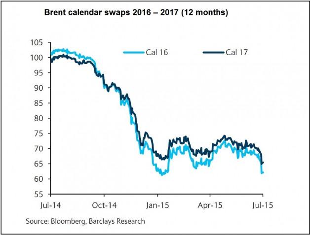 Brent-Calendar-Swaps-2016-17-12MNTHS