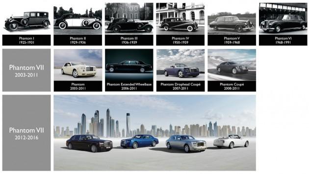 Rolls-Royce Phantom timeline