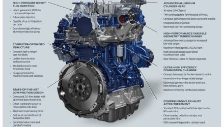 Ford announces new EcoBlue turbo-diesel engine family