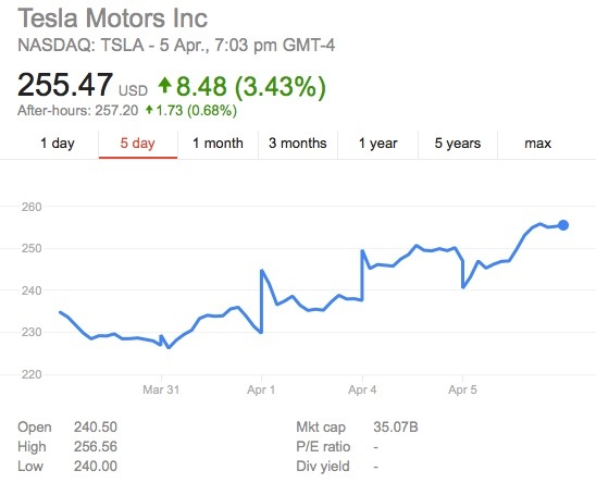 Tesla share price-2016