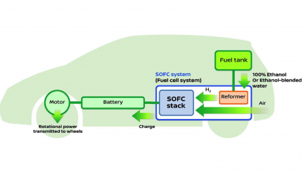 Nissan developing Solid Oxide Fuel-Cell technology