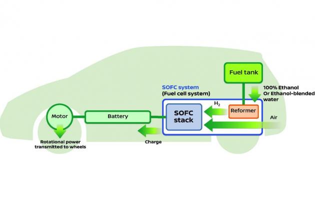 Nissan SOFC Bio-Ethanol