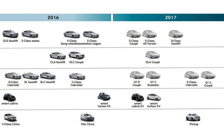 Mercedes-Benz 2017 timeline