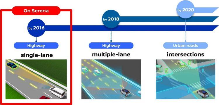 Nissan ProPILOT plan