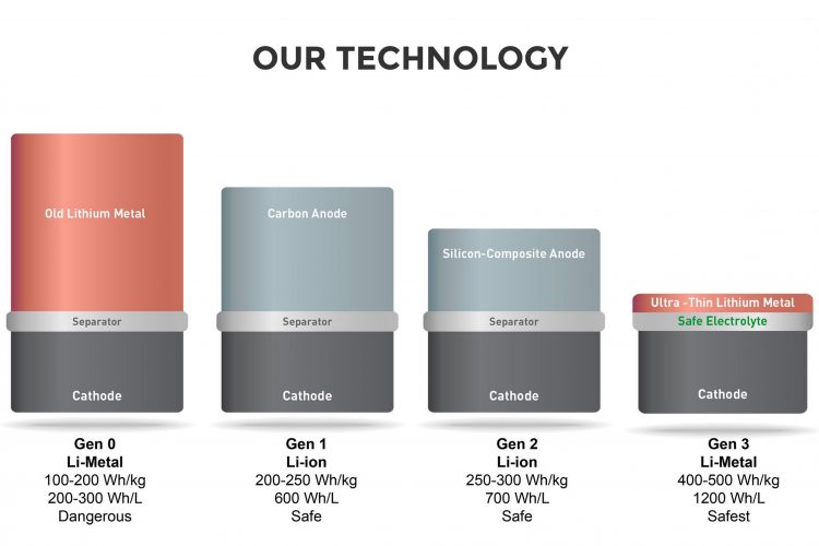 SolidEnergy Systems lithium-metal battery