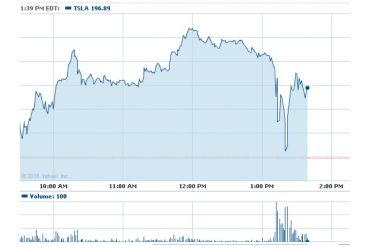 tesla-share-price