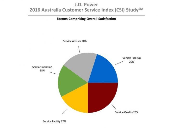 2016-jd-power-customer-service-index