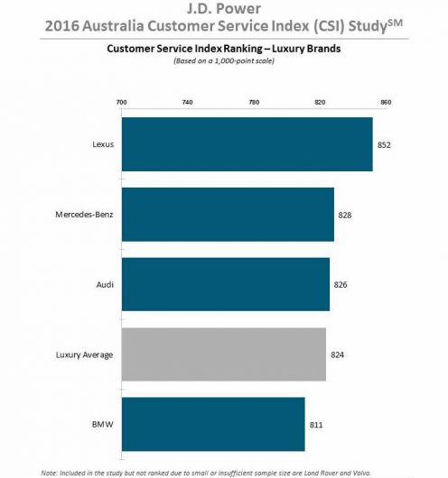 2016-jd-power-customer-service-index-survey