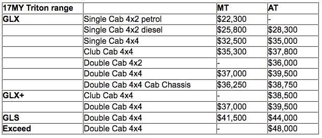 2017-mitsubishi-triton-australian-prices