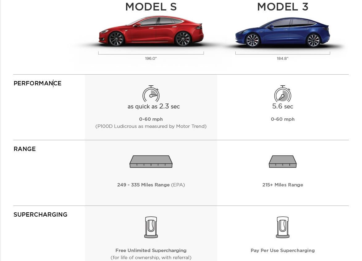 tesla model 3 details revealed 0 60mph in 5 6 seconds 396l cargo space video performancedrive. Black Bedroom Furniture Sets. Home Design Ideas
