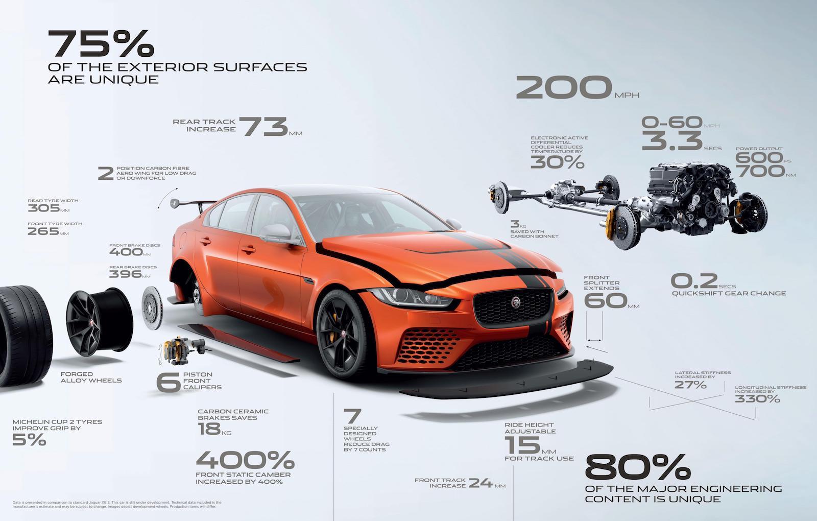 jaguar xe sv project 8 tuning continues new nurburgring record performancedrive. Black Bedroom Furniture Sets. Home Design Ideas